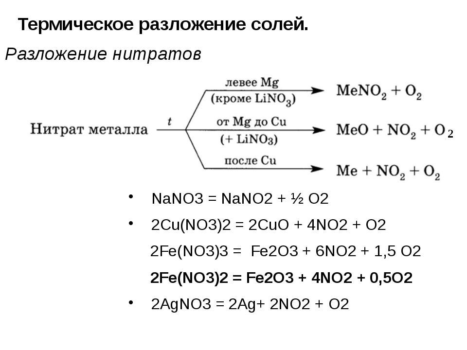 Термическое разложение солей. Разложение нитратов NaNO3 = NaNO2 + ½ O2 2Cu(NO...