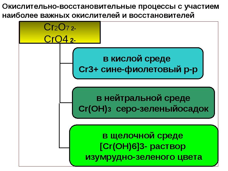 Окислительно-восстановительные процессы с участием наиболее важных окислителе...