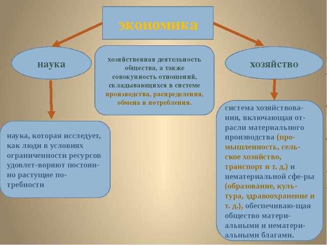 Экономика Беларуси Презентация