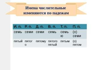 Имена числительные изменяются по падежам И. п. Р. п. Д. п. В. п. Т. п. П. п.