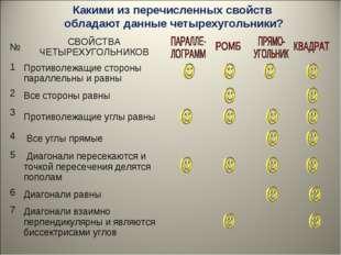 Какими из перечисленных свойств обладают данные четырехугольники? №СВОЙСТВА