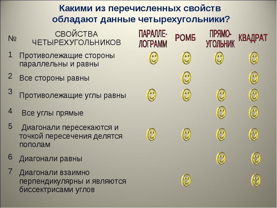 Какими из перечисленных свойств обладают данные четырехугольники? №СВОЙСТВА...
