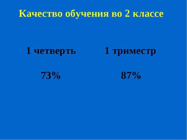 Качество обучения во 2 классе 1 четверть 1 триместр 73% 87%