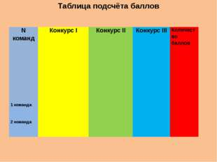 Таблица подсчёта баллов Nкоманд Конкурс I Конкурс II Конкурс III Количество б