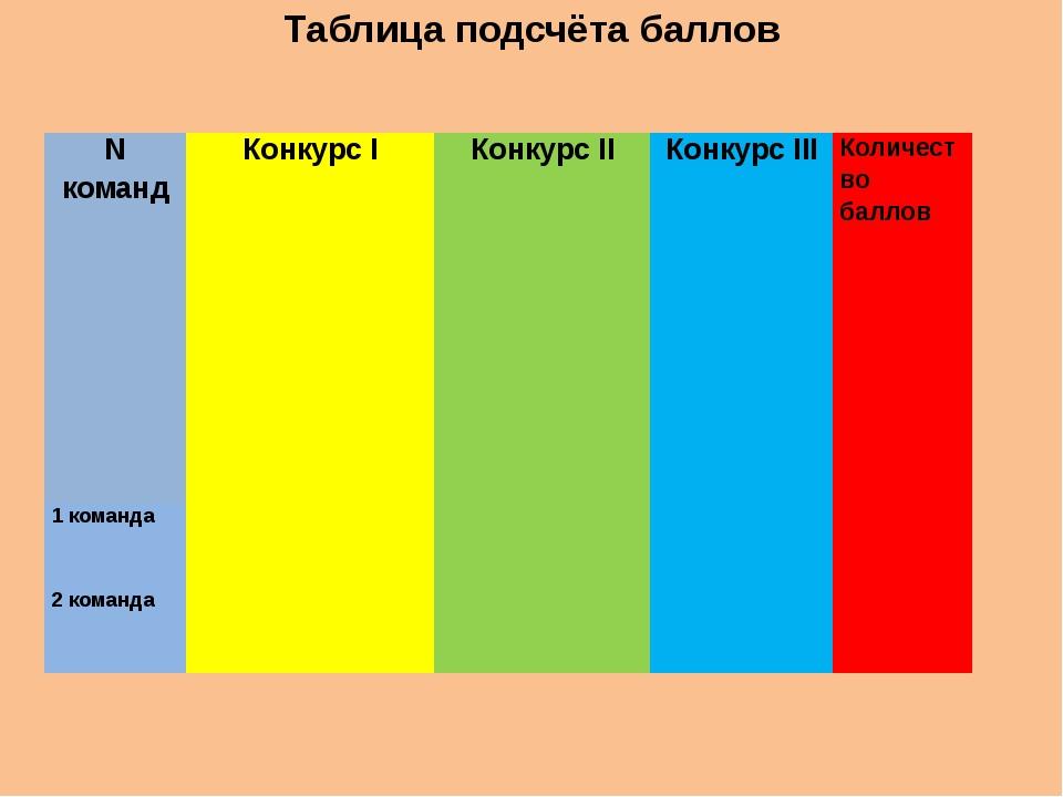 Таблица подсчёта баллов Nкоманд Конкурс I Конкурс II Конкурс III Количество б...