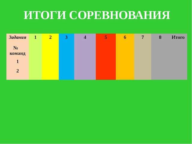 ИТОГИ СОРЕВНОВАНИЯ Задания № команд 1 2 3 4 5 6 7 8 Итого 1 2