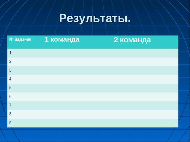 Результаты. № Задания 1 команда2 команда 1 2 3 4 5 6 7 8 9