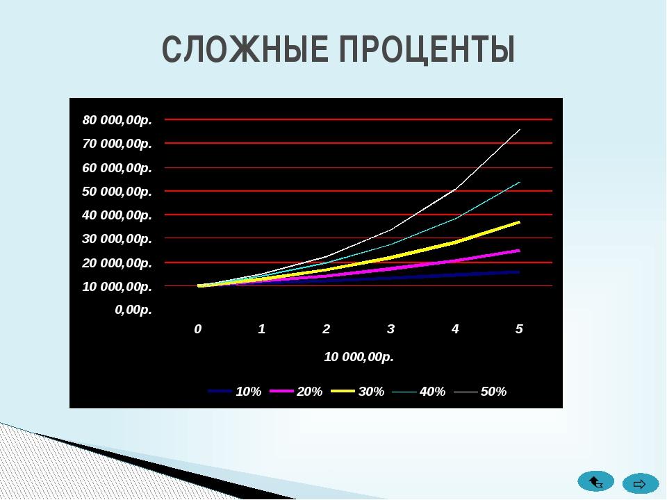 Лавренов С. М. Excel: Сборник примеров и задач. - М.: Финансы и статистика, 2...