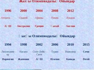 Жазғы Олимпиадалық Ойындар 19962000200420082012 АтлантаСидней Афины