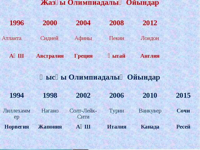 Жазғы Олимпиадалық Ойындар 19962000200420082012 АтлантаСидней Афины...