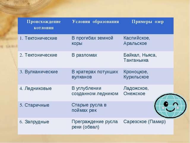 Происхождение котловинУсловия образованияПримеры озер 1. ТектоническиеВ п...