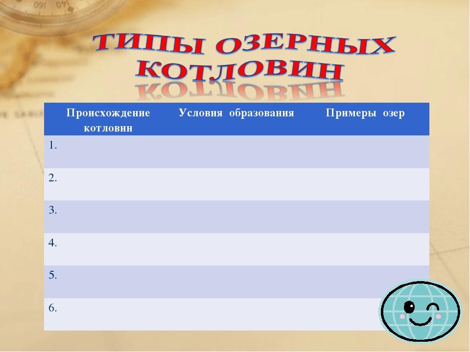 Происхождение котловинУсловия образованияПримеры озер 1. 2. 3. 4....
