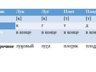 Признак Лук Луг Плот Плод Звук [к] [к] [т] [т] Буква к г т д Место в слове в