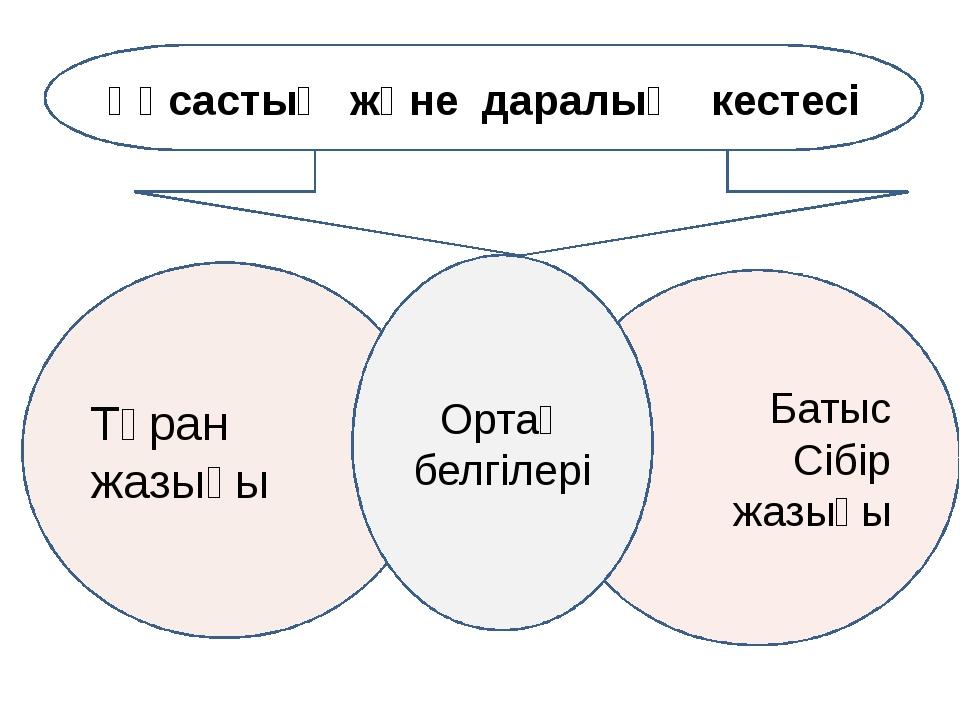 Ұқсастық және даралық кестесі Тұран жазығы Батыс Сібір жазығы Ортақ белгілері