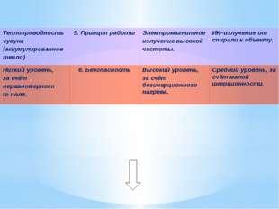 Теплопроводность чугуна (аккумулированное тепло) 5. Принцип работы Электрома
