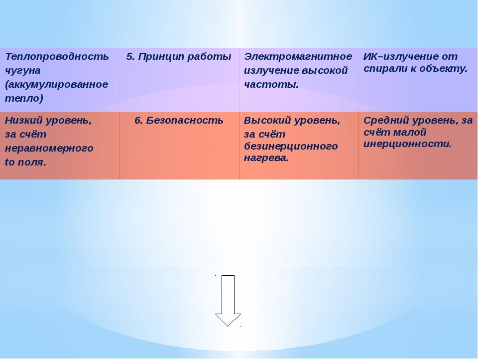 Теплопроводность чугуна (аккумулированное тепло) 5. Принцип работы Электрома...