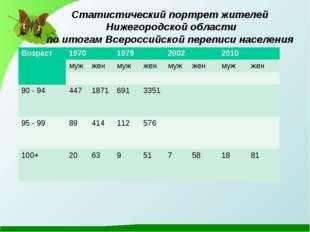 Статистический портрет жителей Нижегородской области по итогам Всероссийской