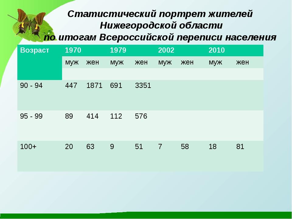 Статистический портрет жителей Нижегородской области по итогам Всероссийской...