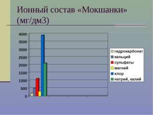 Ионный состав «Мокшанки» (мг/дм3)