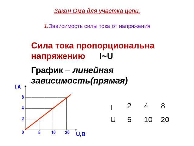 Закон Ома для участка цепи. 1.Зависимость силы тока от напряжения Сила тока п...