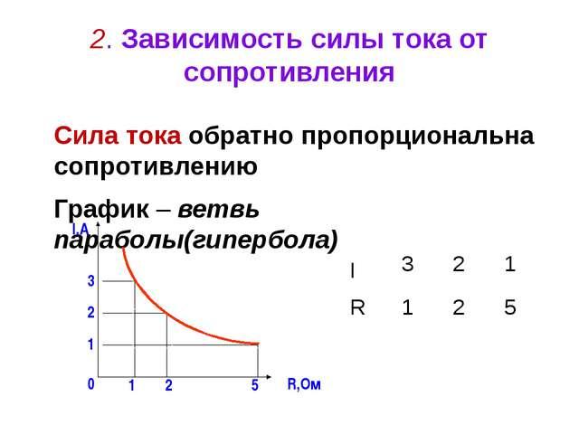 2. Зависимость силы тока от сопротивления Сила тока обратно пропорциональна с...