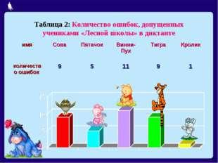 Таблица 2: Количество ошибок, допущенных учениками «Лесной школы» в диктанте