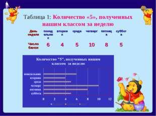Таблица 1: Количество «5», полученных нашим классом за неделю День неделипон