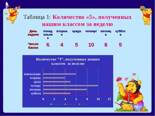 Таблица 1: Количество «5», полученных нашим классом за неделю День неделипон...