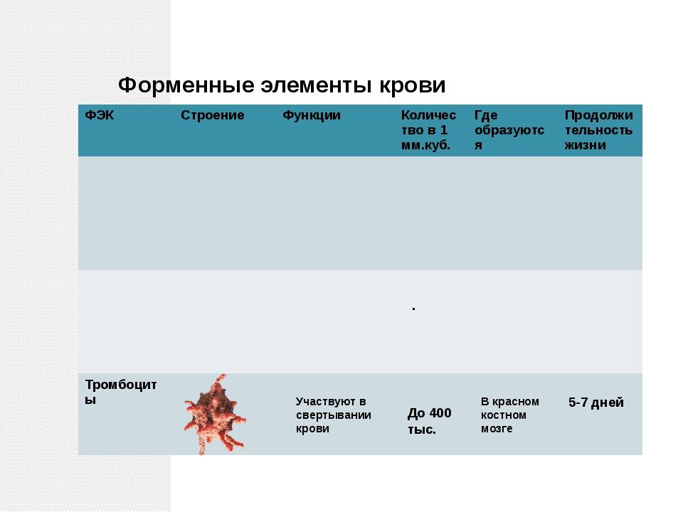 Форменные элементы крови . Участвуют в свертывании крови До 400 тыс. В красно...