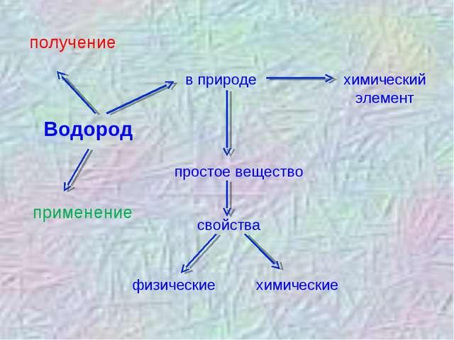 Водород в природе химический элемент простое вещество свойства физические хим...
