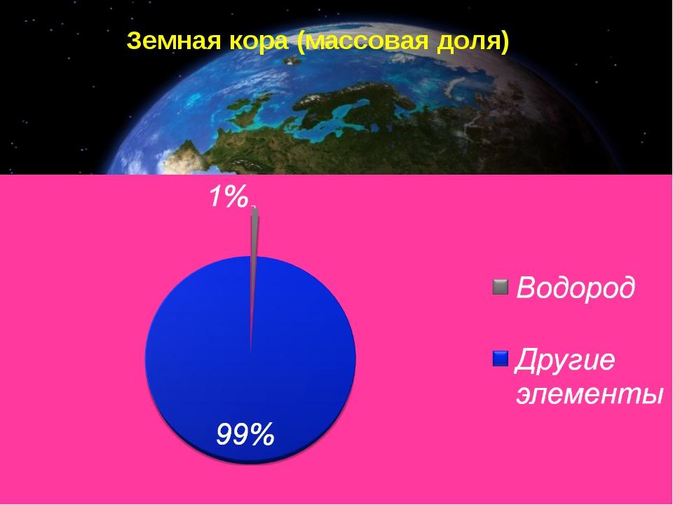 Земная кора (массовая доля)