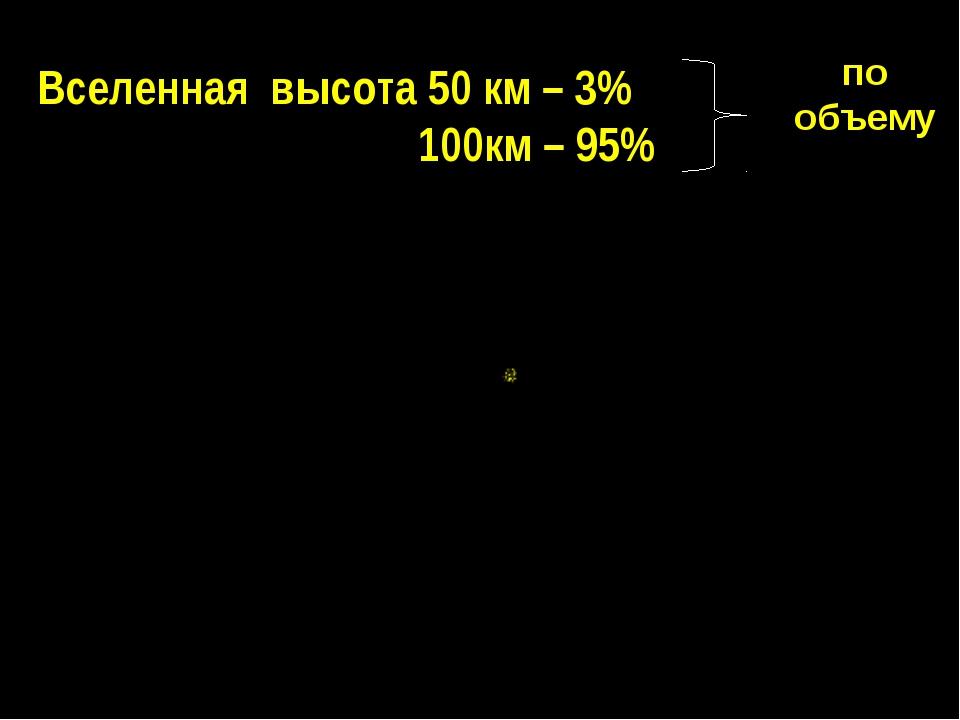 Вселенная высота 50 км – 3% 100км – 95% по объему