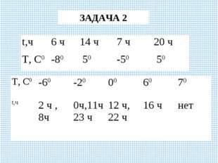 ЗАДАЧА 2 t,ч6 ч14 ч7 ч20 ч Т, С0-80 50-50 50 Т, С0-60-20006070 t
