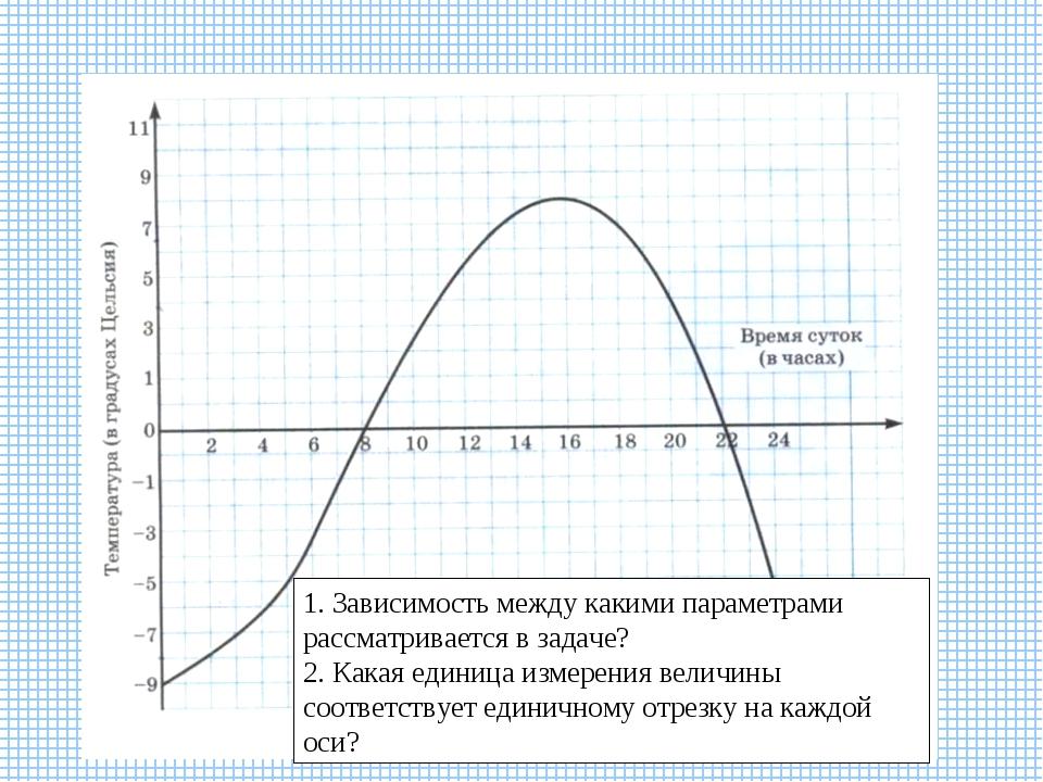 1. Зависимость между какими параметрами рассматривается в задаче? 2. Какая ед...