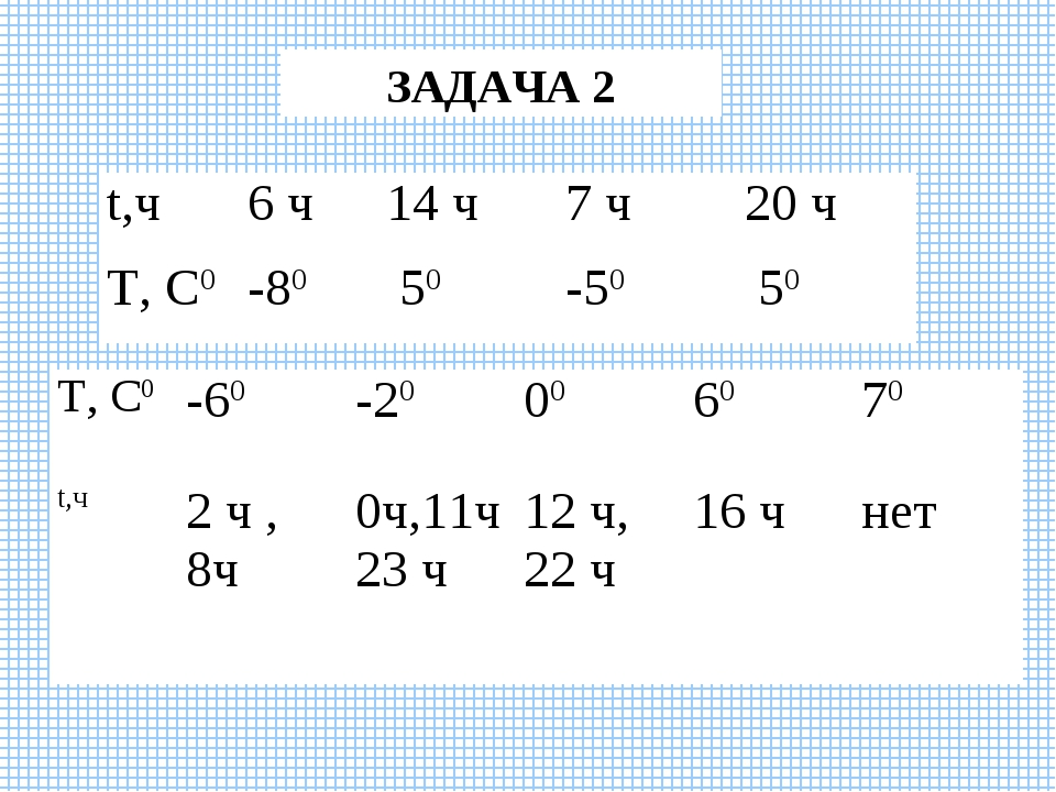 ЗАДАЧА 2 t,ч6 ч14 ч7 ч20 ч Т, С0-80 50-50 50 Т, С0-60-20006070 t...