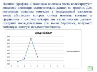 Полигон (график). С помощью полигона часто иллюстрируют динамику изменения ст
