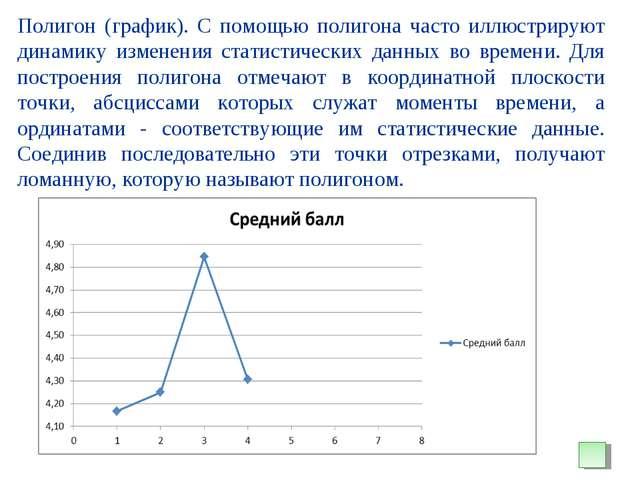 Полигон (график). С помощью полигона часто иллюстрируют динамику изменения ст...