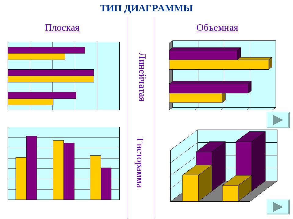ТИП ДИАГРАММЫ Плоская Линейчатая Объемная Гисторамма