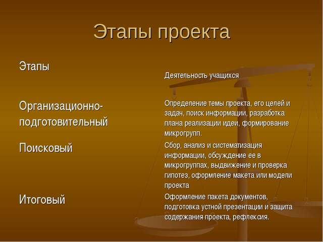 Этапы проекта Этапы Деятельность учащихся Организационно-подготовительныйОп...