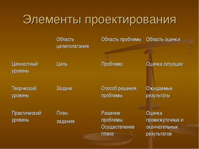 Элементы проектирования Область целеполаганияОбласть проблемыОбласть оценк...