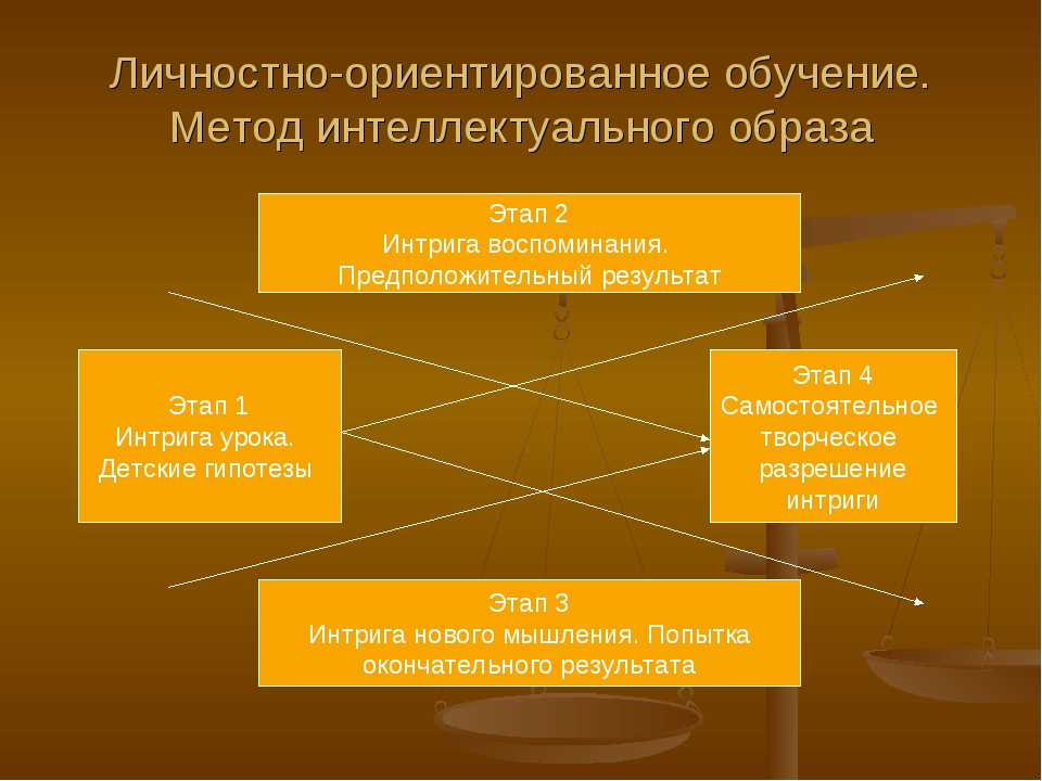 Личностно-ориентированное обучение. Метод интеллектуального образа Этап 2 Инт...