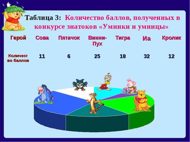 Таблица 3: Количество баллов, полученных в конкурсе знатоков «Умники и умницы...