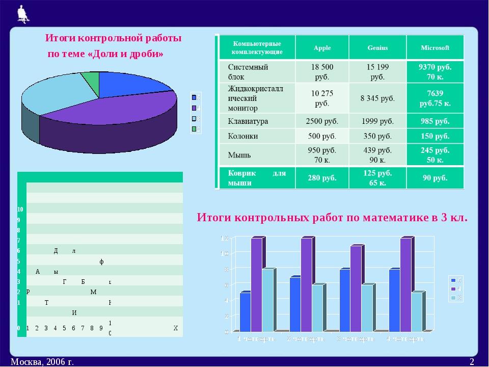 Москва, 2006 г. * Итоги контрольных работ по математике в 3 кл. Итоги контрол...