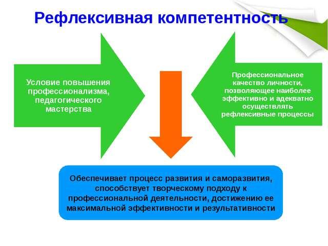 Рефлексивная компетентность Обеспечивает процесс развития и саморазвития, спо...