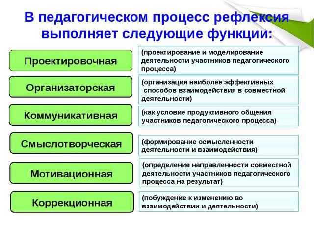 В педагогическом процесс рефлексия выполняет следующие функции: Проектировочн...