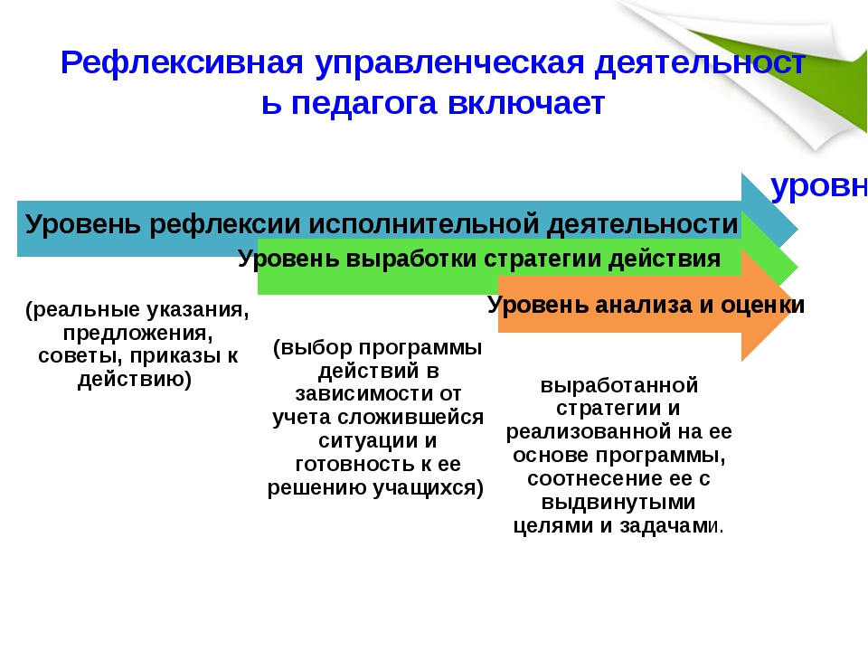 Рефлексивная управленческая деятельность педагога включает Уровень выработки...
