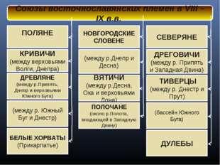Союзы восточнославянских племен в VIII – IX в.в. КРИВИЧИ (между верховьями Во