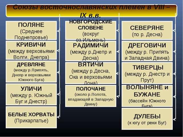 Союзы восточнославянских племен в VIII – IX в.в. КРИВИЧИ (между верховьями Во...
