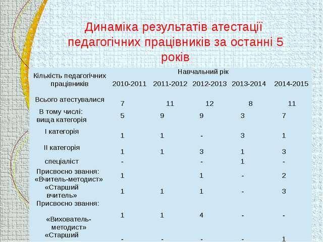 Динаміка результатів атестації педагогічних працівників за останні 5 років К...
