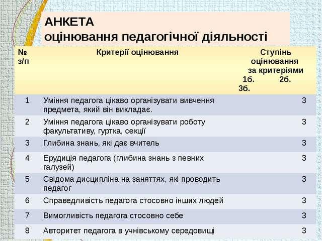 АНКЕТА оцінювання педагогічної діяльності учнями № з/п Критерії оцінювання Ст...
